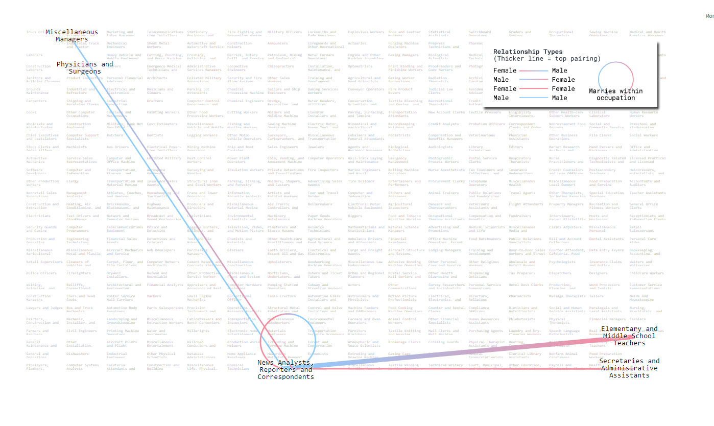 Bloomberg's marriage chart for news, analysts, reporters and correspondents
